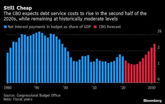 Biden Budgets Challenge Agency That Kept Predicting Deficit Doom