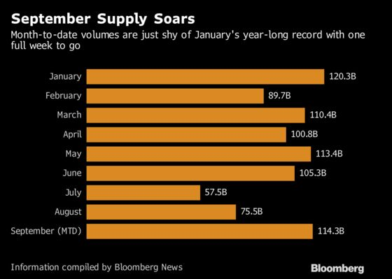 Corporate Bond Buyers Step Up, Sopping Up September's Deluge