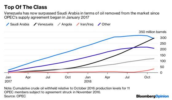 Venezuela's Oil CutsBeatSaudi Arabia in the Worst Way