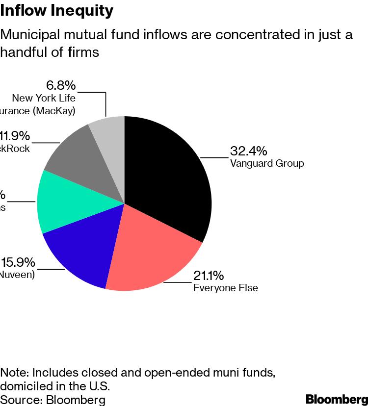 Vanguard, Nuveen, Goldman Win Fight for Cash Flooding Muni Funds