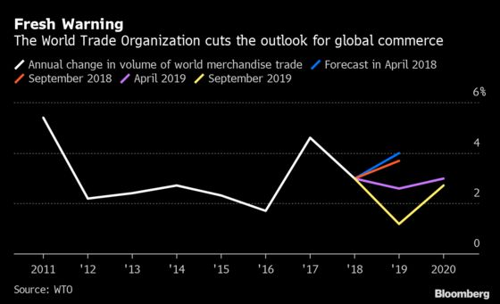 WTO Cuts Outlook for Global Trade Growth to Lowest in a Decade