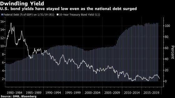 Bond Bull Run Shows Modern Monetary Theory May Be New Normal