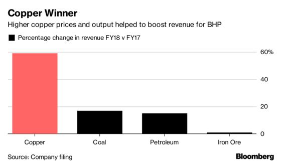 BHP Lifts Dividend to Record as Profit Hits Four-Year High