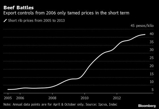 Inflation Near 50% Puts Argentina On Path That Failed Before