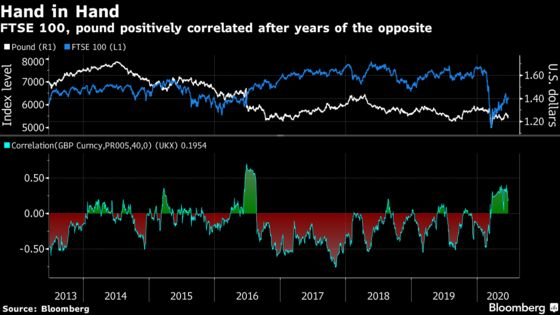 Four Years After the Vote, Brexit Still Haunts U.K. Stocks