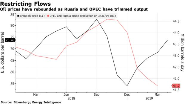Oil prices have rebounded as Russia and OPEC have trimmed output