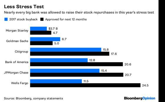 Stress Test Keeps Banks Honest Despite Complaints