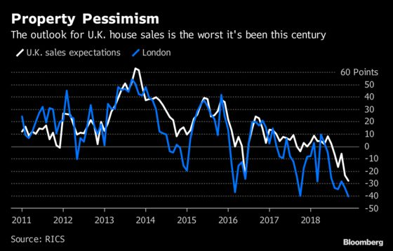 Pessimism About U.K. Housing Is at Its Worst in Two Decades