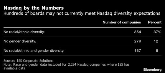 Nasdaq Rule May Open Up Numerous Diverse Board Slots