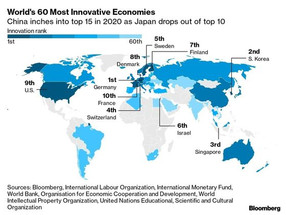 Singapore Leaps Up the Rankings in Bloomberg'sInnovation Index