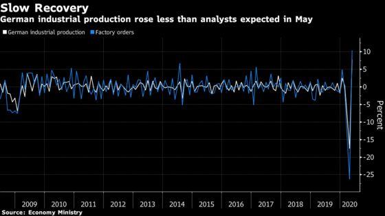 German Industry Rebounds From Virus Nadir Facing Long Road Ahead