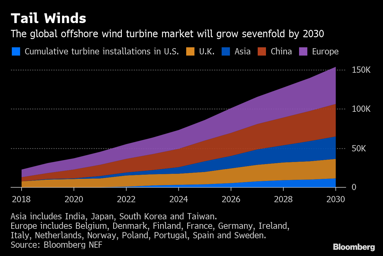 Offshore Wind Will Need Bigger Boats  Much Bigger Boats