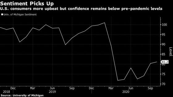 U.S. Consumer Sentiment Rises, Still Below Pre-Virus Level