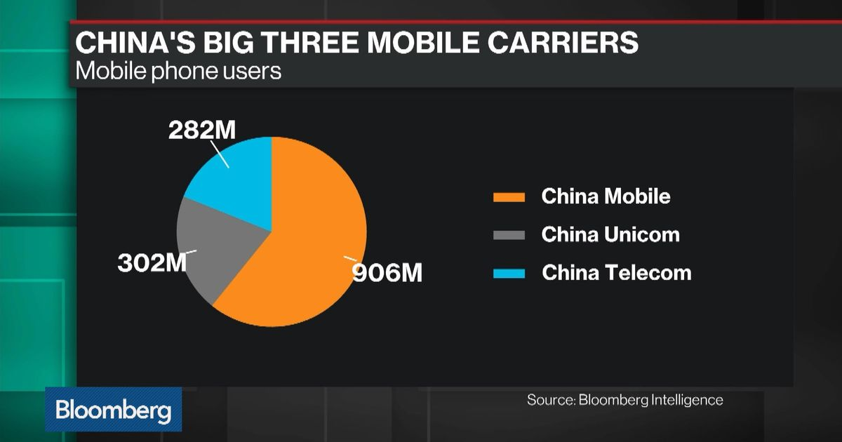 Why China May Be Exploring a Megamerger of Mobile-Phone