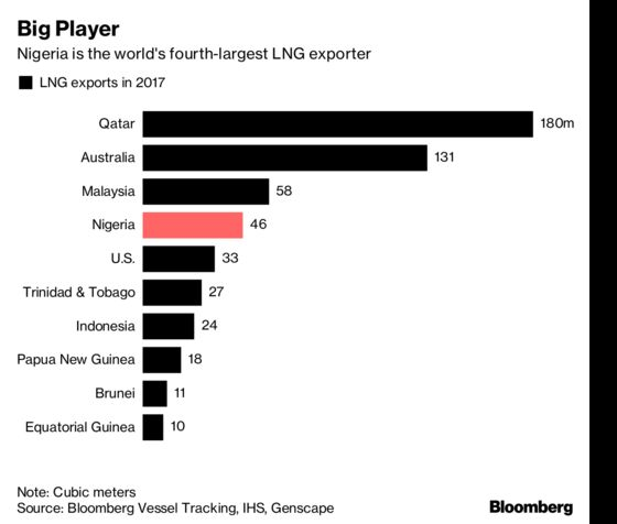 Africa Oil Giant Needs $12 Billion to Avoid Missing LNG Boat
