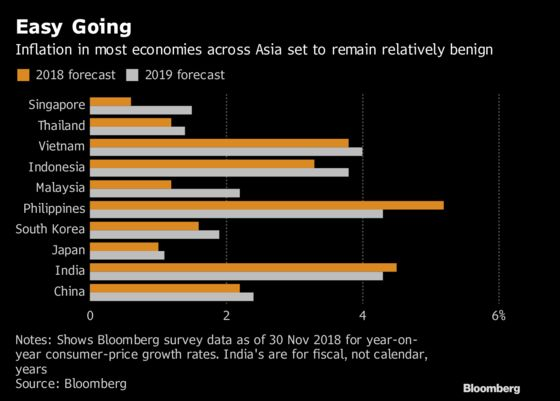 Asian Central Banks Are in for a Quieter Year in 2019