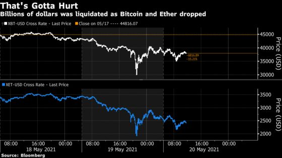 Crypto Meltdown Turbocharged by Mix of Leverage and Liquidations