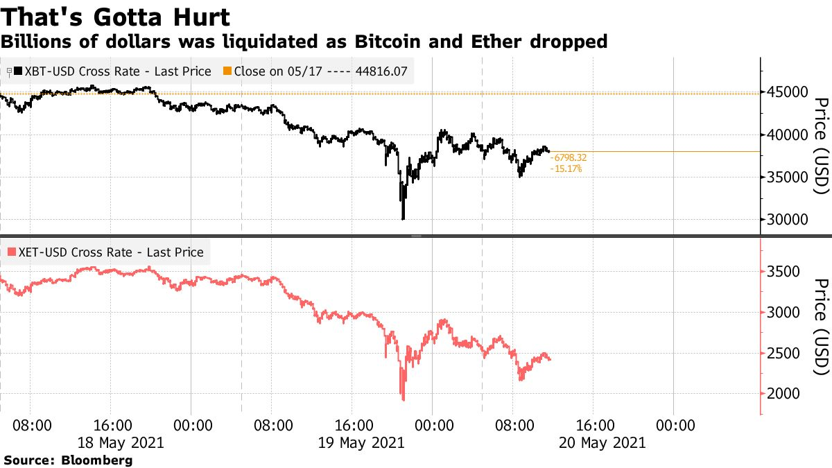 Billions of dollars was liquidated as Bitcoin and Ether dropped