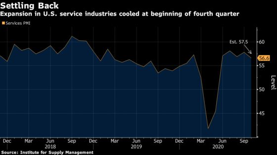 U.S. Service Industries Expand at Slowest Pace in Five Months