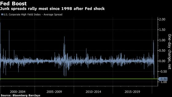 U.S. Junk Bonds Rally Most in Two Decades With Fed Now a Buyer