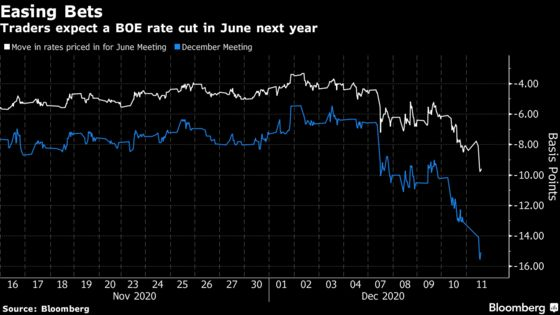 BOE Rate-Cut Bets Boosted as Central Bank Flags Brexit Armory