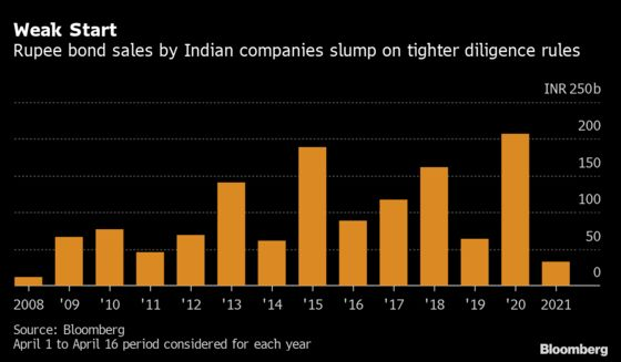 Indian Defaults Spark Rules That Drag Bond Sales to 2008 Low