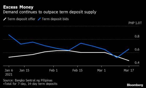 Philippine Central Bank Must Conserve Bullets, Ex-Deputy Says