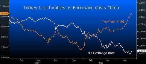 Turkish Lira vs Borrowing Costs