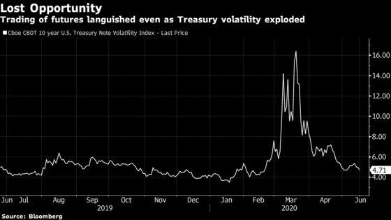 An $18 Billion Debt ETF Powers Revamp of VIX-Like Rates Gauge