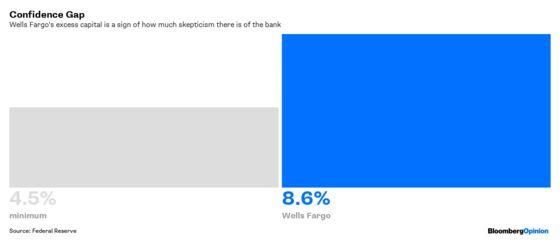 Wells Fargo's Pass Looks a Little Like a Fail