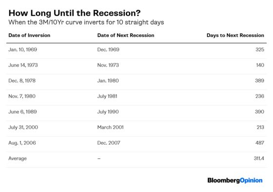 The Fed Is Listening, Just Not To The Markets