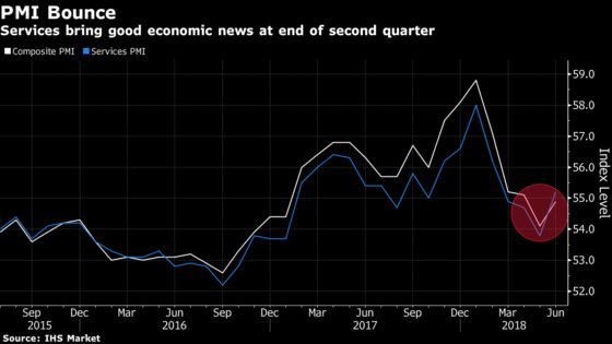 Buoyant Euro-Area Services Drive Pick-Up in Growth Momentum