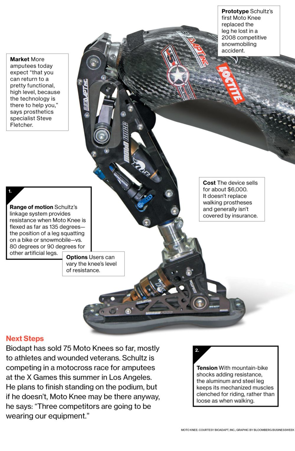 innovation moto knee a prosthesis for extreme athletes bloomberg rh bloomberg com