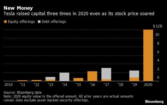 Musk's Finance Chief Quietly Tallies Profit Surge at Tesla
