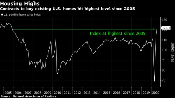 U.S. Pending Home Sales Top Forecasts, at Highest Since 2005