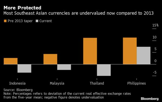 This Time Emerging Markets in Asia Are Better Prepared for Taper