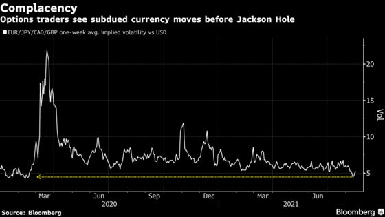 FX Traders Vulnerable to Powell Surprise at Tuesday Town Hall