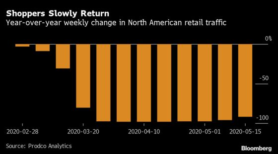 North American Shoppers Slowly Return to Stores After Lockdowns