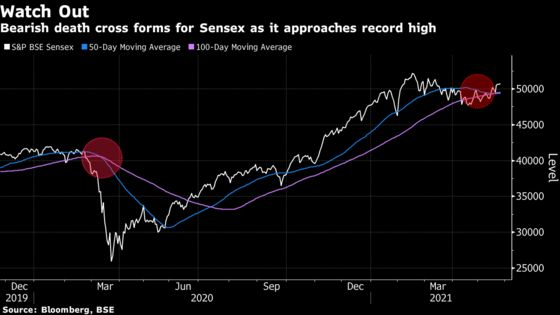 Bearish Sign Emerges for Indian Stocks Approaching Record: Chart