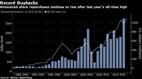 Yell All You Want About Stock Buybacks, They're Not Slowing Down