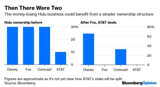 Disney and Comcast's Hulu Dance Shows Bundle Isn't Dead Yet