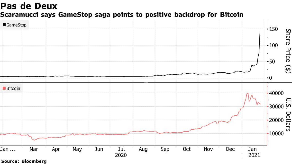 Scaramucci says GameStop saga points to positive backdrop for Bitcoin