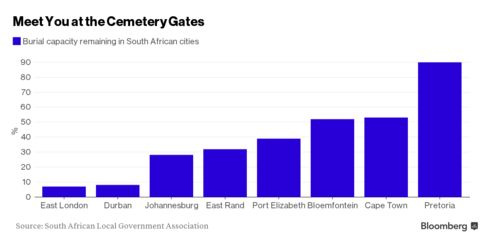 Johannesburg is among South African cities with the least available burial space remaining.
