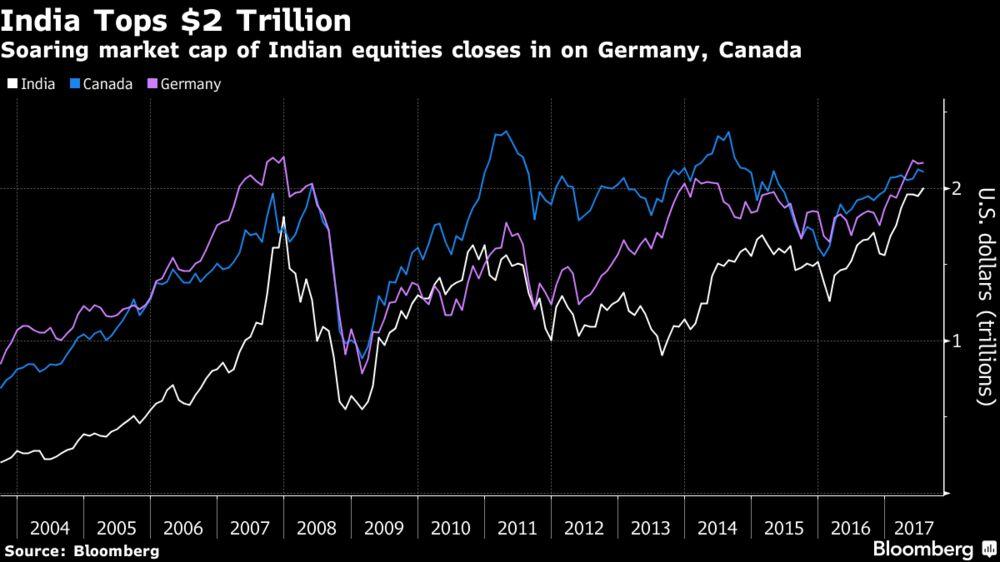 India's $2 Trillion Stock Market Rivals Germany, Canada: Chart