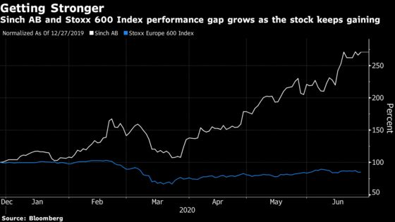 The 170% Stock-Price Rise Leading European Equities This Year