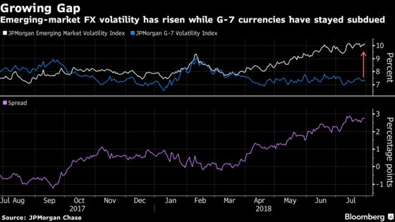 Emerging Currency Traders Are Being Kept on Their Toes