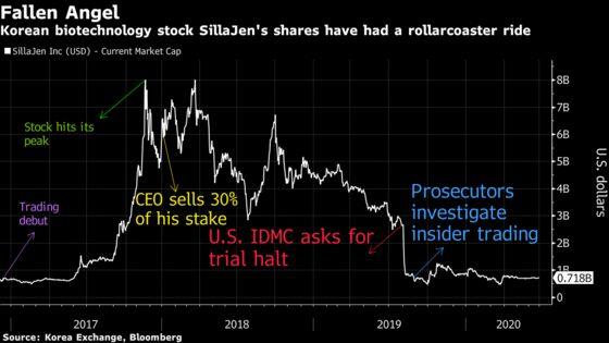 Korean Biotech Star SillaJen Wins De-Listing Reprieve
