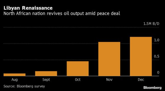 OPEC Production Rose Last Month as Libya Continued Comeback