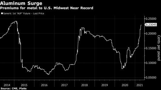 Aluminum Commands Record Premium in U.S. Amid Economic Recovery