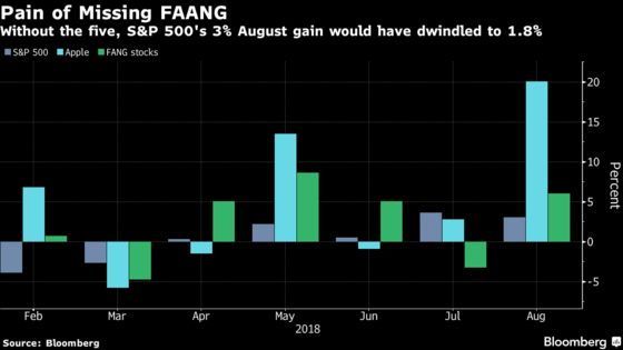 FAANG-Shunning Stock Pickers Just Had Worst Month Since 2009